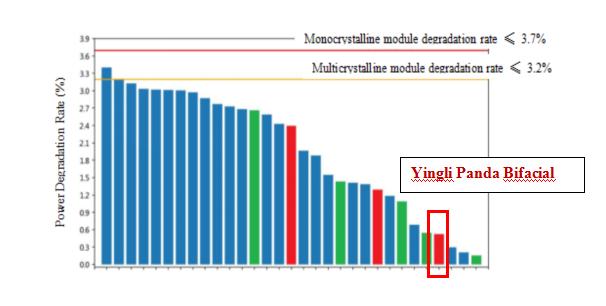График деградации солнечных модулей